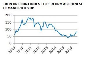 market Market View | February 2017 Capture 1