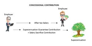 salary sacrifice, concessional contributions, superannuation, super, retirement, concessional, SGC